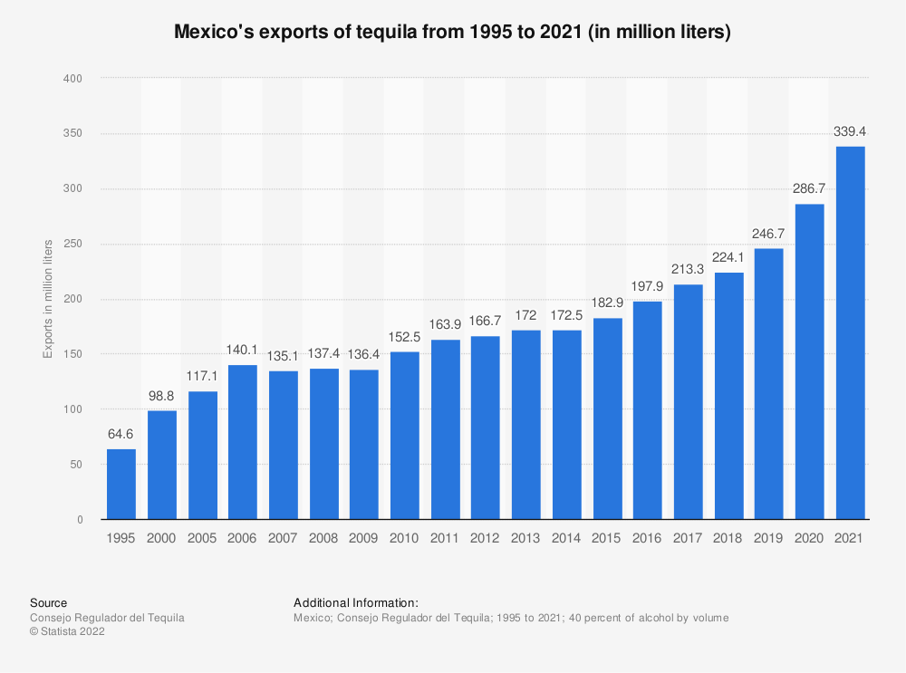 Statistic: Mexico's exports of tequila from 1995 to 2020 (in million liters) | Statista