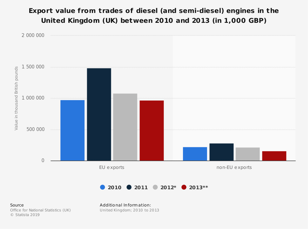 Statistic: Export value from trades of diesel (and semi-diesel) engines in the United Kingdom (UK) between 2010 and 2013 (in 1,000 GBP) | Statista