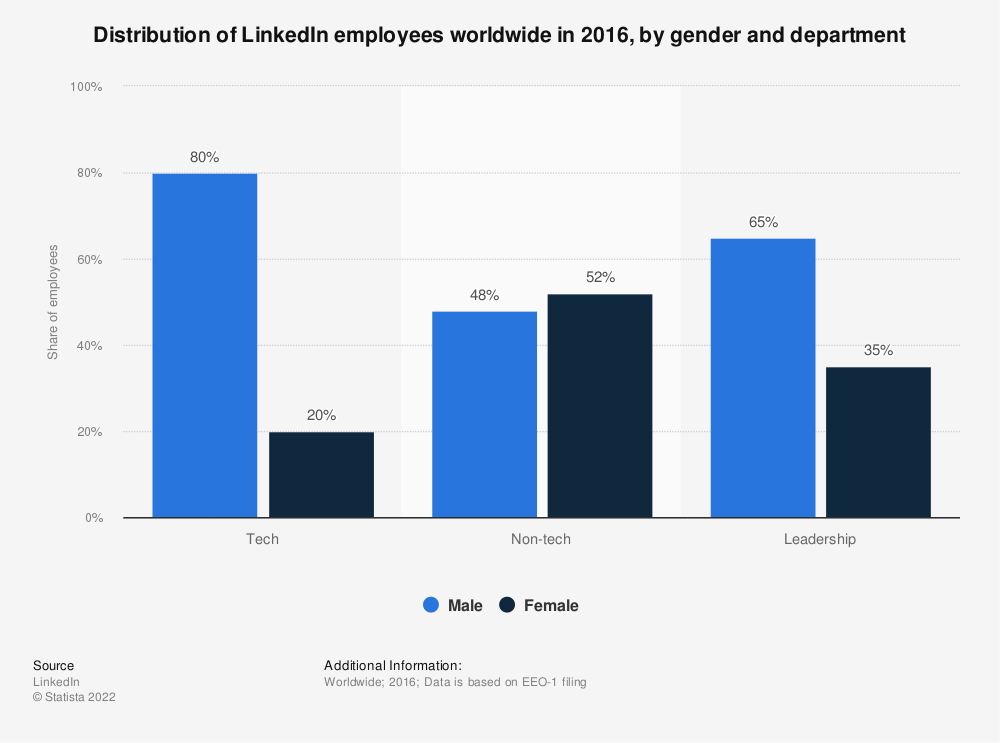 Statistic: Distribution of LinkedIn employees worldwide in 2016, by gender and department | Statista