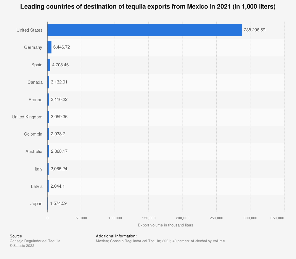 Statistic: Mexico's export amount of tequila in 2018, by leading country (in 1,000  liters)* | Statista