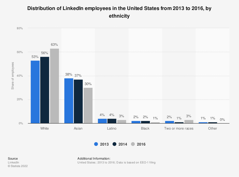 Statistic: Distribution of LinkedIn employees in the United States from 2013 to 2016, by ethnicity | Statista