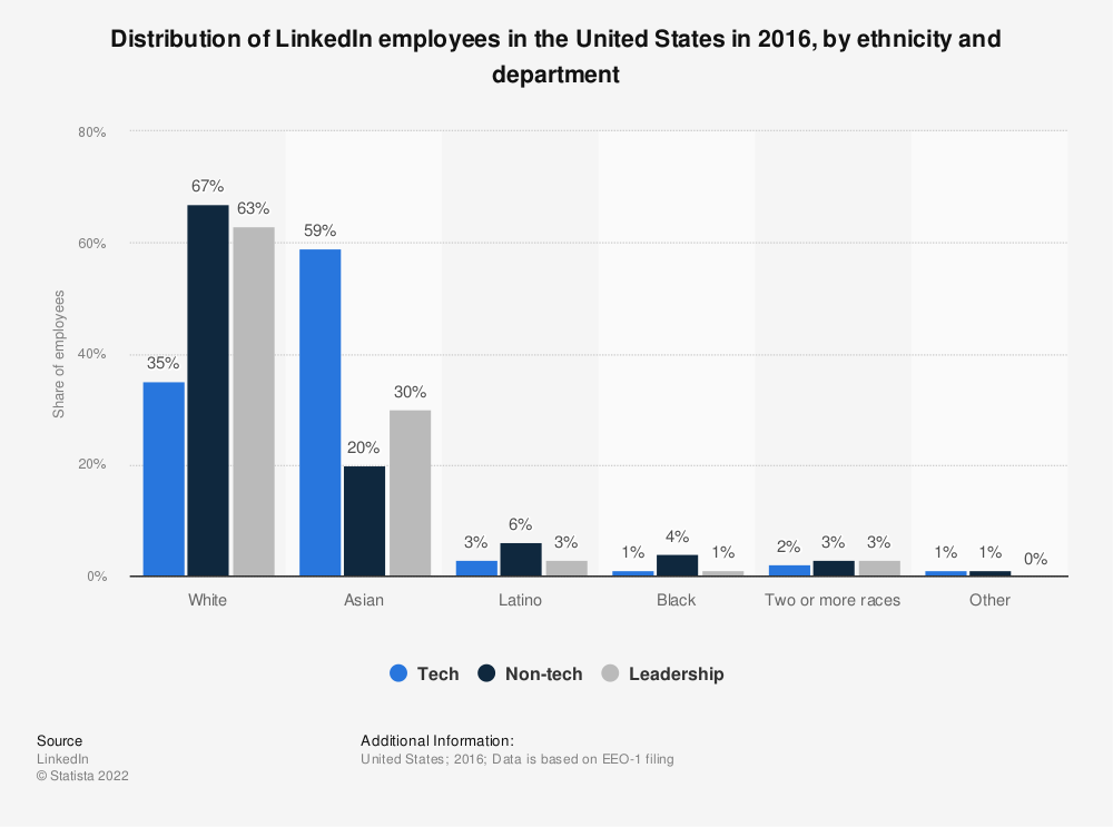 Statistic: Distribution of LinkedIn employees in the United States in 2016, by ethnicity and department | Statista
