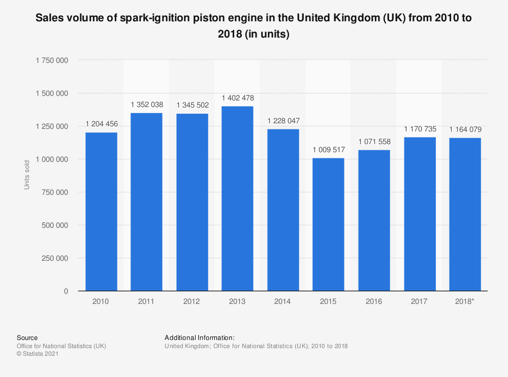 Statistic: Spark-ignition piston engine sales volume in the United Kingdom (UK) between 2010 and 2016 (in units sold) | Statista