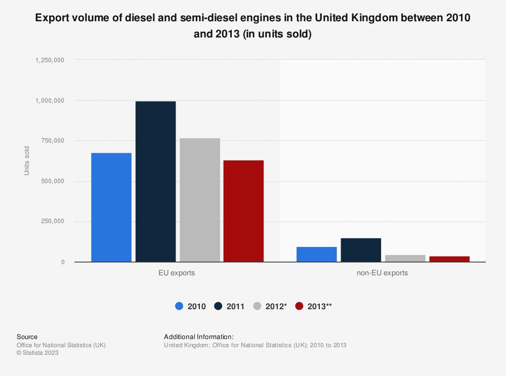 Statistic: Export volume of diesel and semi-diesel engines in the United Kingdom between 2010 and 2013 (in units sold) | Statista