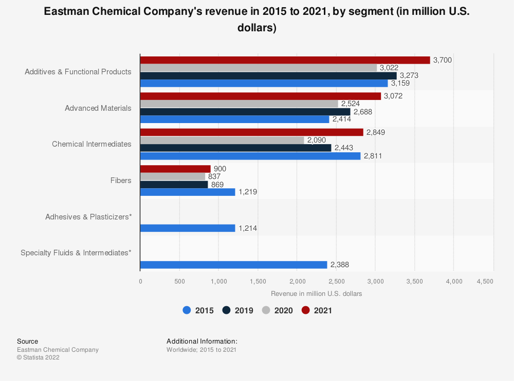 Statistic: Eastman Chemical Company's revenue in 2013 to 2018, by segment (in million U.S. dollars) | Statista
