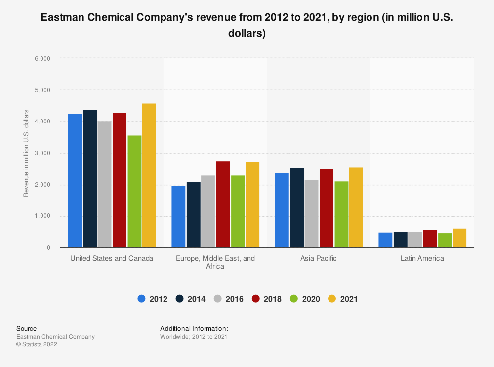 Statistic: Eastman Chemical Company's revenue from 2012 to 2018, by region (in million U.S. dollars) | Statista