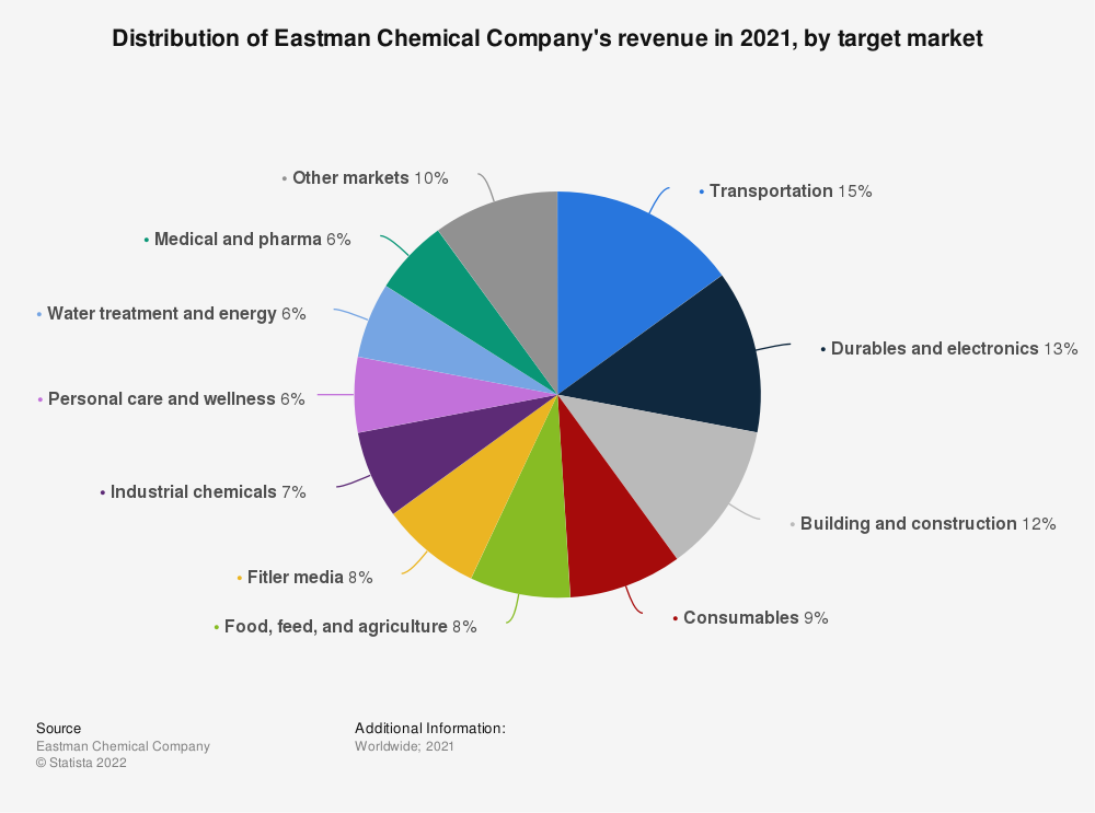 Statistic: Distribution of Eastman Chemical Company's revenue in 2018, by target market | Statista