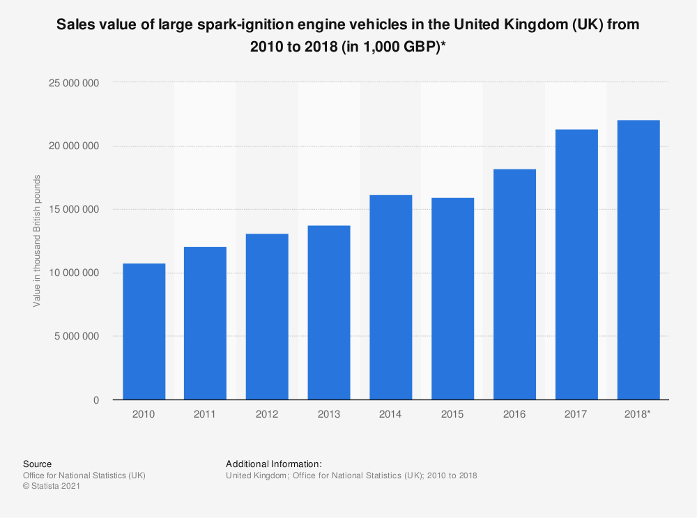 Statistic: Sales value of large spark-ignition engine vehicles in the United Kingdom (UK) from 2010 to 2018 (in 1,000 GBP)* | Statista