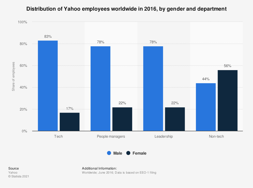 Statistic: Distribution of Yahoo employees worldwide in 2016, by gender and department | Statista