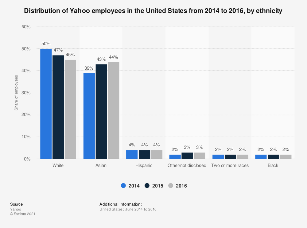 Statistic: Distribution of Yahoo employees in the United States from 2014 to 2016, by ethnicity | Statista