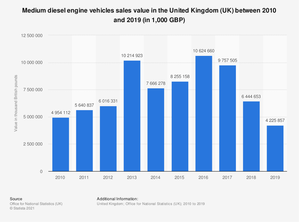 Statistic: Medium diesel engine vehicles sales value in the United Kingdom (UK) between 2010 and 2018 (in 1,000 GBP) | Statista
