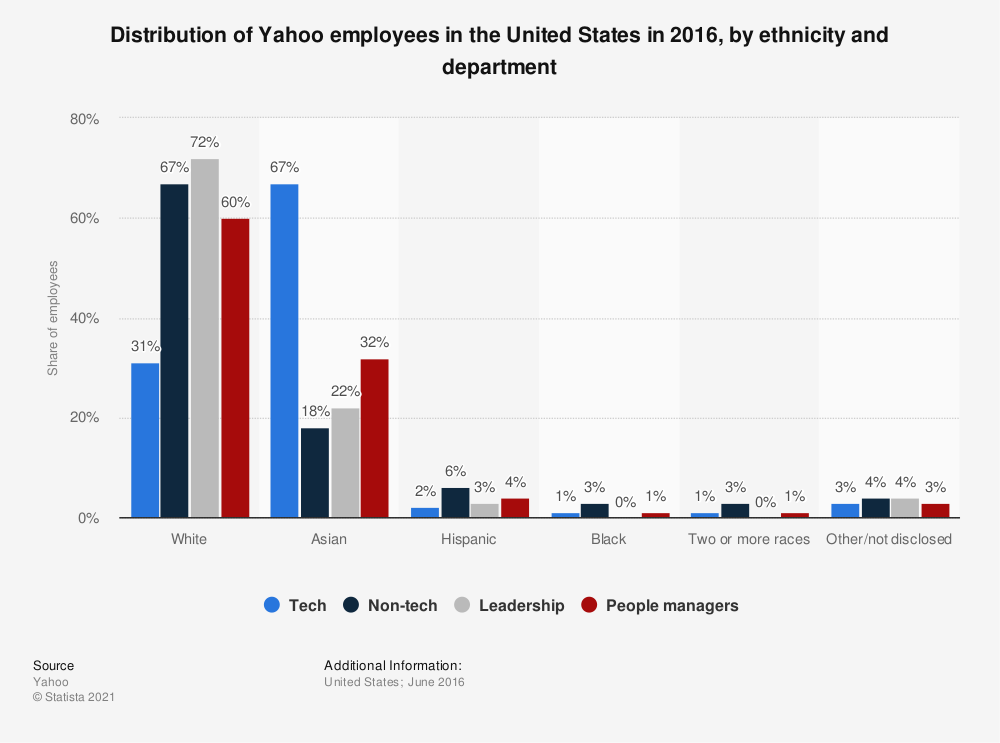 Statistic: Distribution of Yahoo employees in the United States in 2016, by ethnicity and department | Statista