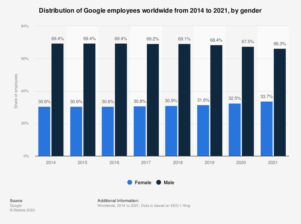 Statistic: Distribution of Google employees worldwide from 2014 to 2019, by gender | Statista