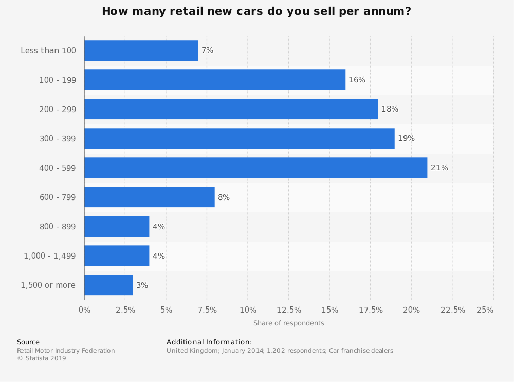 Statistic: How many retail new cars do you sell per annum? | Statista
