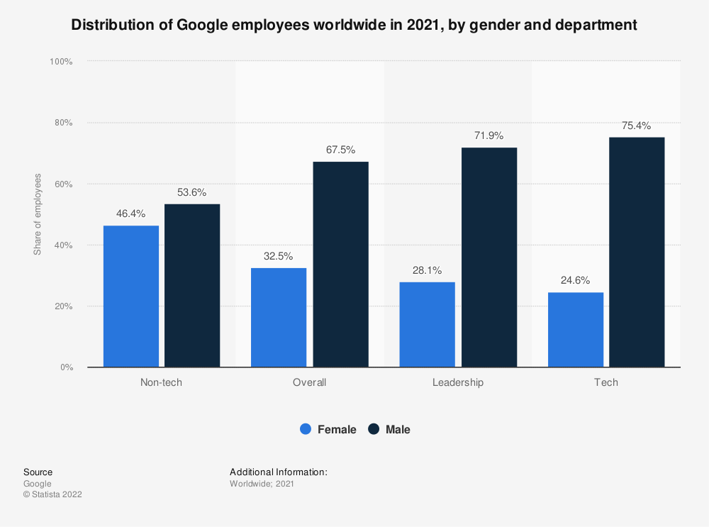 Statistic: Distribution of Google employees worldwide in 2020, by gender and department | Statista