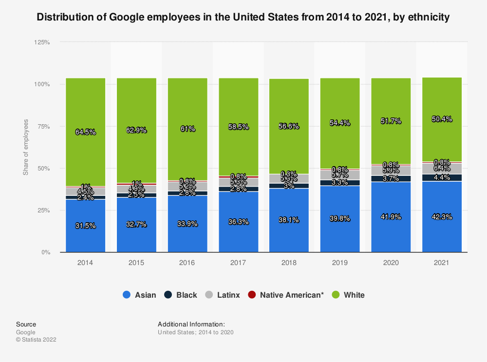 Statistic: Distribution of Google employees in the United States from 2014 to 2019, by ethnicity | Statista