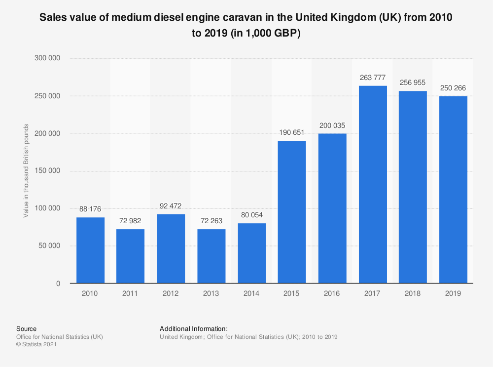 Statistic: Sales value of medium diesel engine caravan in the United Kingdom (UK) from 2010 to 2019 (in 1,000 GBP) | Statista