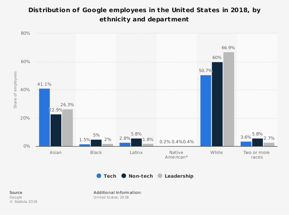 Statistic: Distribution of Google employees in the United States in 2018, by ethnicity and department | Statista