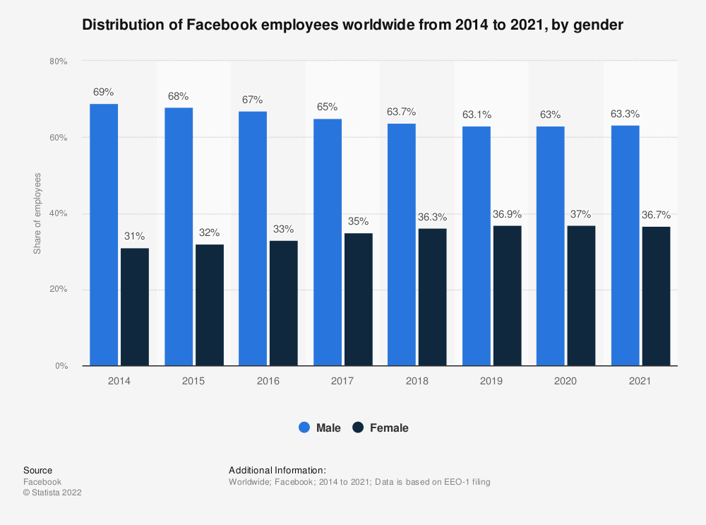 Statistic: Distribution of Facebook employees worldwide from 2014 to 2020, by gender | Statista