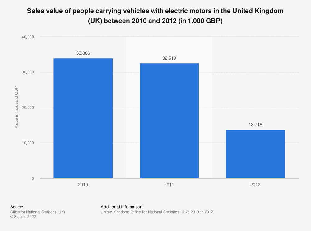 Statistic: Sales value of people carrying vehicles with electric motors in the United Kingdom (UK) between 2010 and 2012 (in 1,000 GBP) | Statista