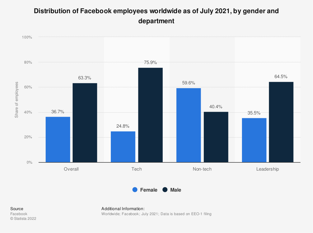 Statistic: Distribution of Facebook employees worldwide as of June 2018, by gender and department | Statista