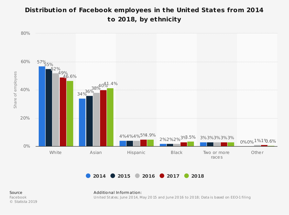 Statistic: Distribution of Facebook employees in the United States from 2014 to 2018, by ethnicity | Statista