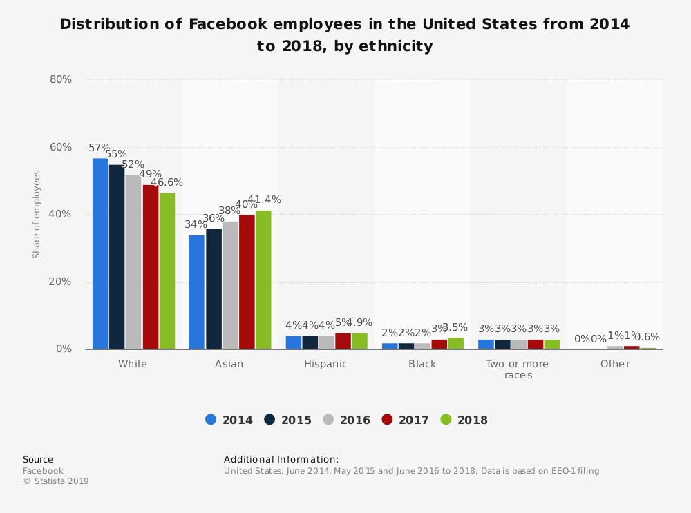 employee demographic information