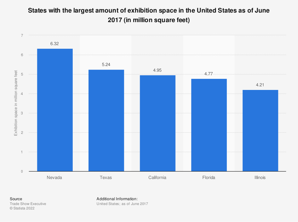 Statistic: States with the largest amount of exhibition space in the United States as of June 2017 (in million square feet) | Statista