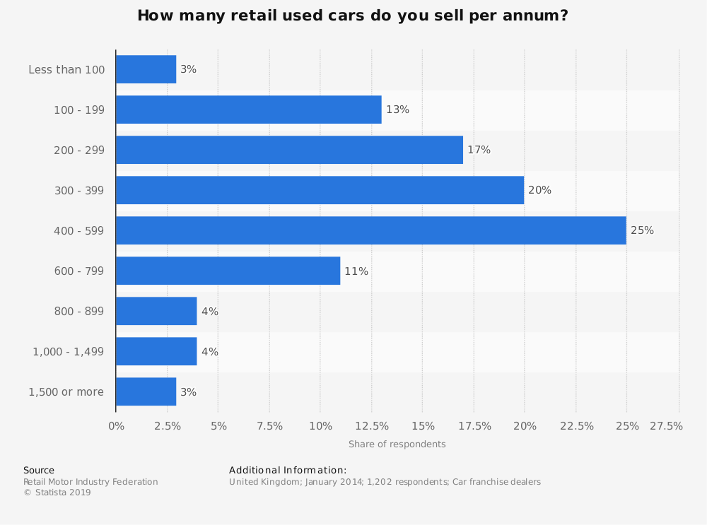 Statistic: How many retail used cars do you sell per annum? | Statista