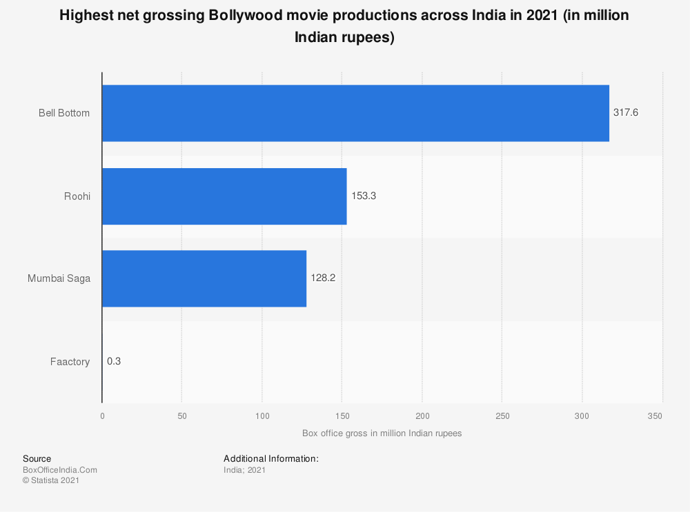 Statistic: Highest grossing domestic movie productions India in 2019 (in billion Indian rupees) | Statista