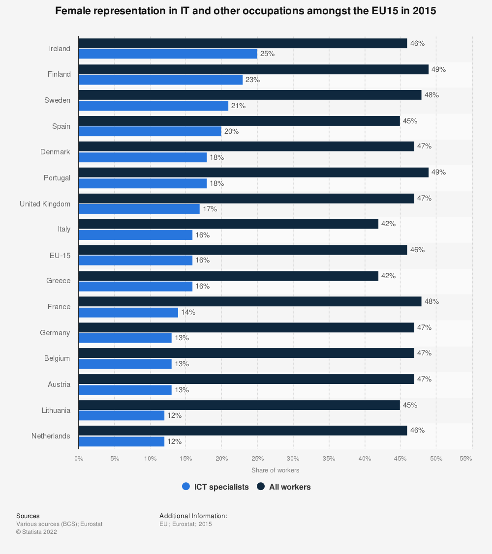 Statistic: Female representation in IT and other occupations amongst the EU15 in 2015 | Statista