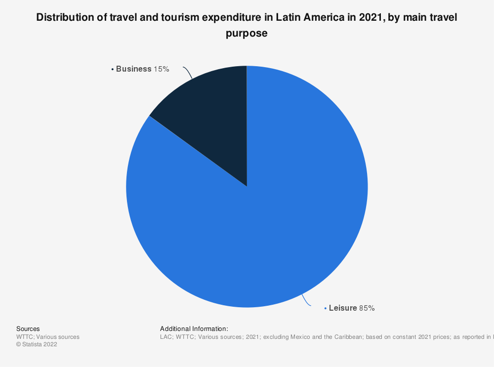 Statistic: Distribution of travel and tourism's direct contribution to GDP in Latin America from 2013 to 2017, by type of travel spending | Statista