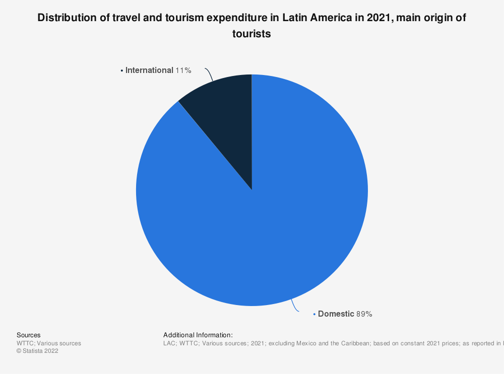 Statistic: Distribution of travel and tourism's direct contribution to GDP in Latin America from 2013 to 2017, by visitor origin | Statista