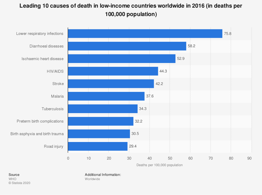 Statistic: Leading 10 causes of death in low-income countries worldwide in 2016 (in deaths per 100,000 population) | Statista
