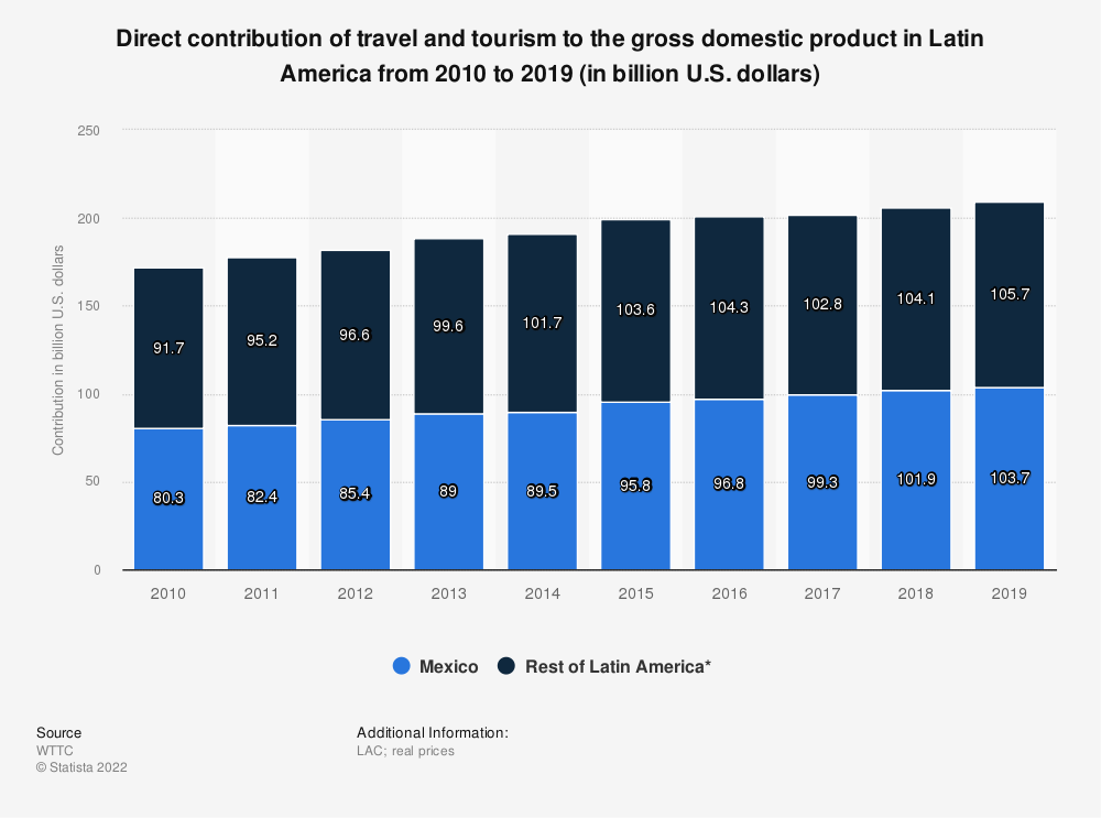 Statistic: Direct contribution of travel and tourism to the gross domestic product in Latin America from 2010 to 2019 (in billion U.S. dollars) | Statista