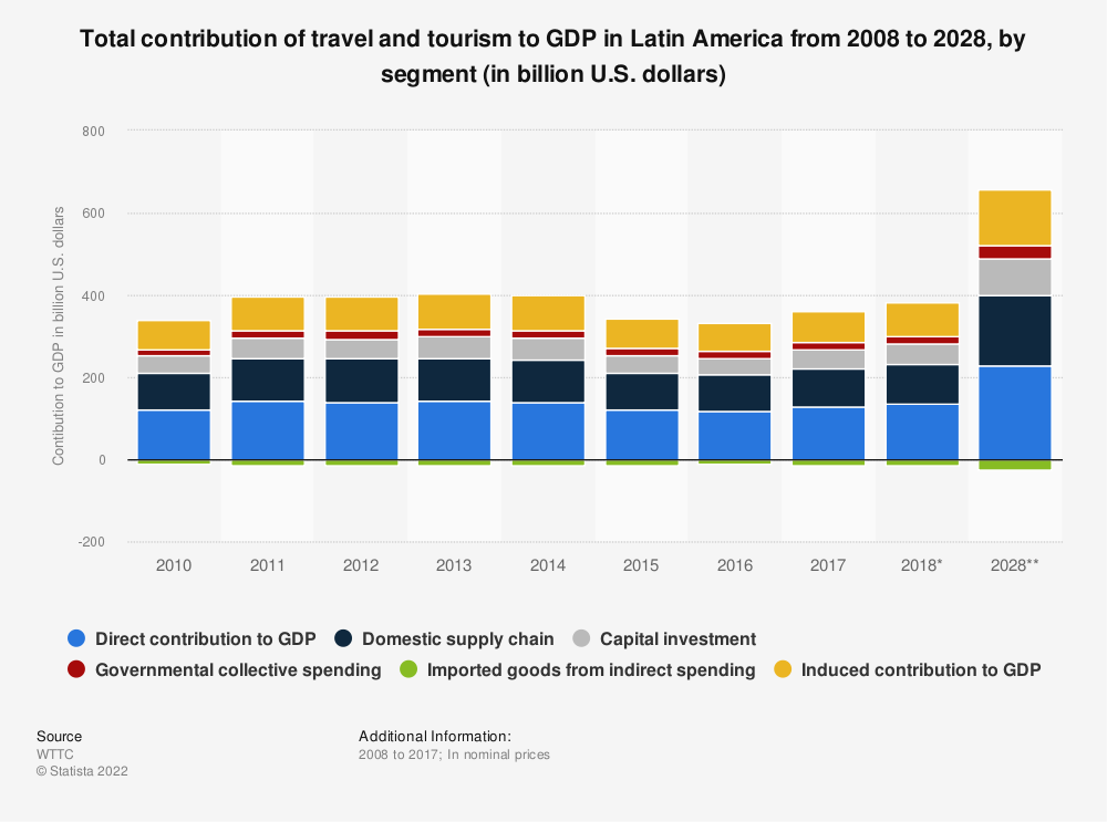 Statistic: Total contribution of travel and tourism to GDP in Latin America from 2008 to 2028, by segment (in billion U.S. dollars)* | Statista