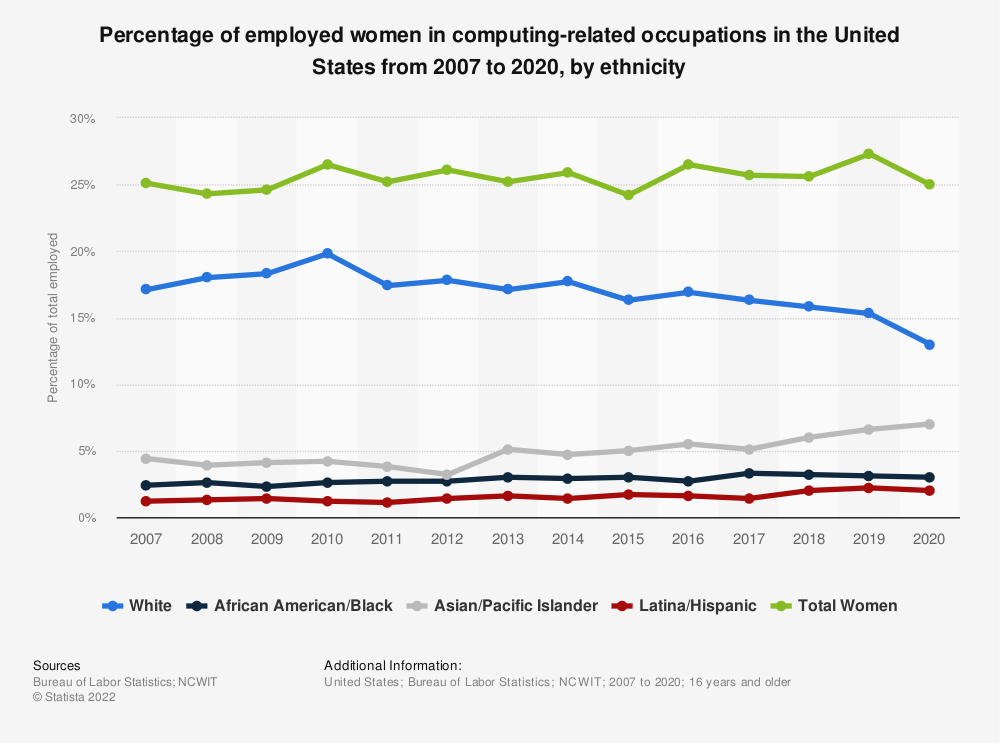 Statistic: Percentage of employed women in computing-related occupations in the United States in 2018, by ethnicity | Statista