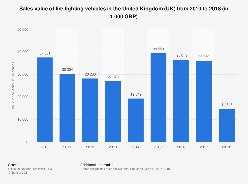 Statistic: Sales value of fire fighting vehicles in the United Kingdom (UK) from 2010 to 2018 (in 1,000 GBP) | Statista