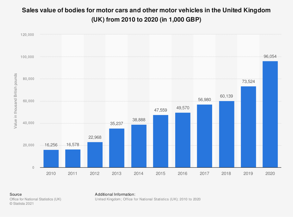 Statistic: Sales value of motor cars and other motor vehicles in the United Kingdom (UK) from 2010 to 2018 (in 1,000 GBP) | Statista