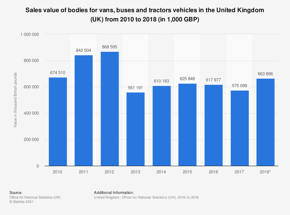 Statistic: Bodies for vans, buses and tractors vehicles sales value in the United Kingdom (UK) between 2010 and 2016 (in 1,000 GBP) | Statista