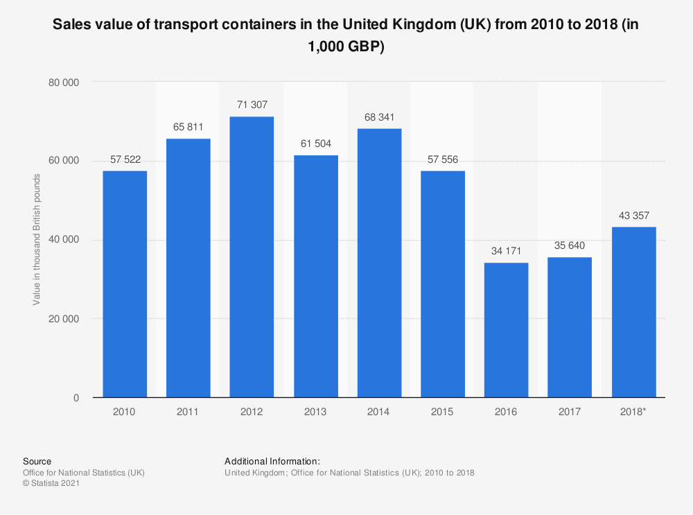 Statistic: Sales value of transport containers in the United Kingdom (UK) from 2010 to 2018 (in 1,000 GBP) | Statista