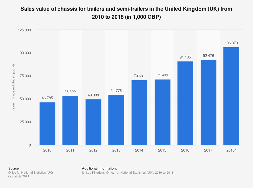 Statistic: Trailer chassis sales value in the United Kingdom (UK) between 2010 and 2017 (in 1,000 GBP) | Statista
