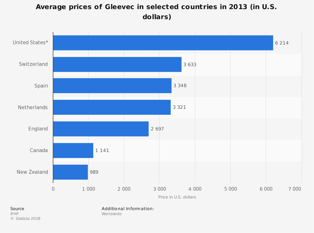 Statistic: Average prices of Gleevec in selected countries in 2013 (in U.S. dollars) | Statista