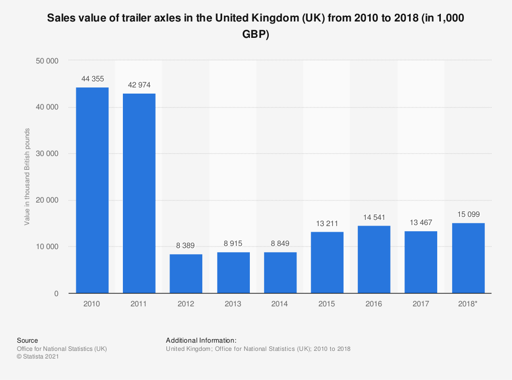 Statistic: Trailer axles sales value in the United Kingdom (UK) between 2010 and 2016 (in 1,000 GBP) | Statista