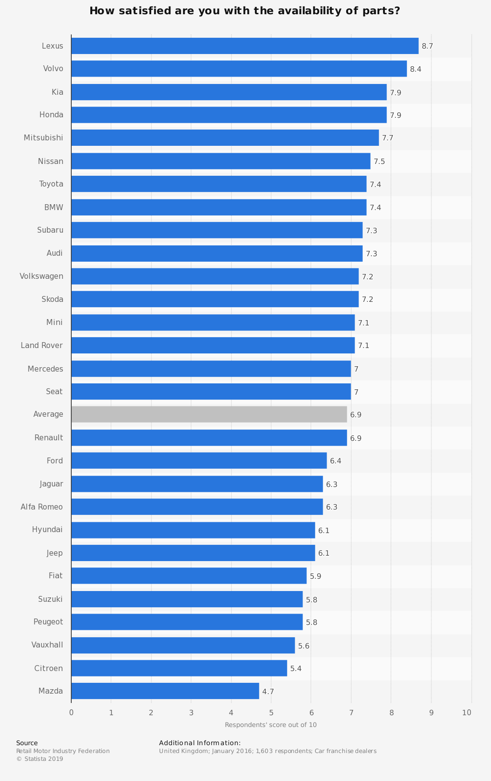Statistic: How satisfied are you with the availability of parts? | Statista