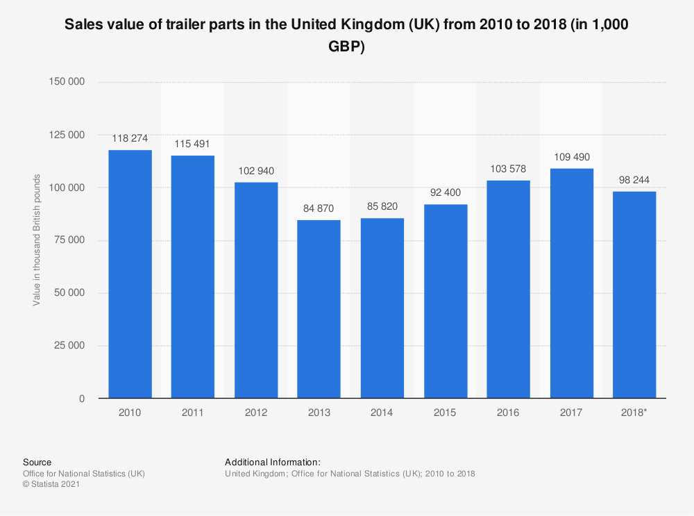Statistic: Sales value of trailer parts in the United Kingdom (UK) from 2010 to 2018 (in 1,000 GBP) | Statista