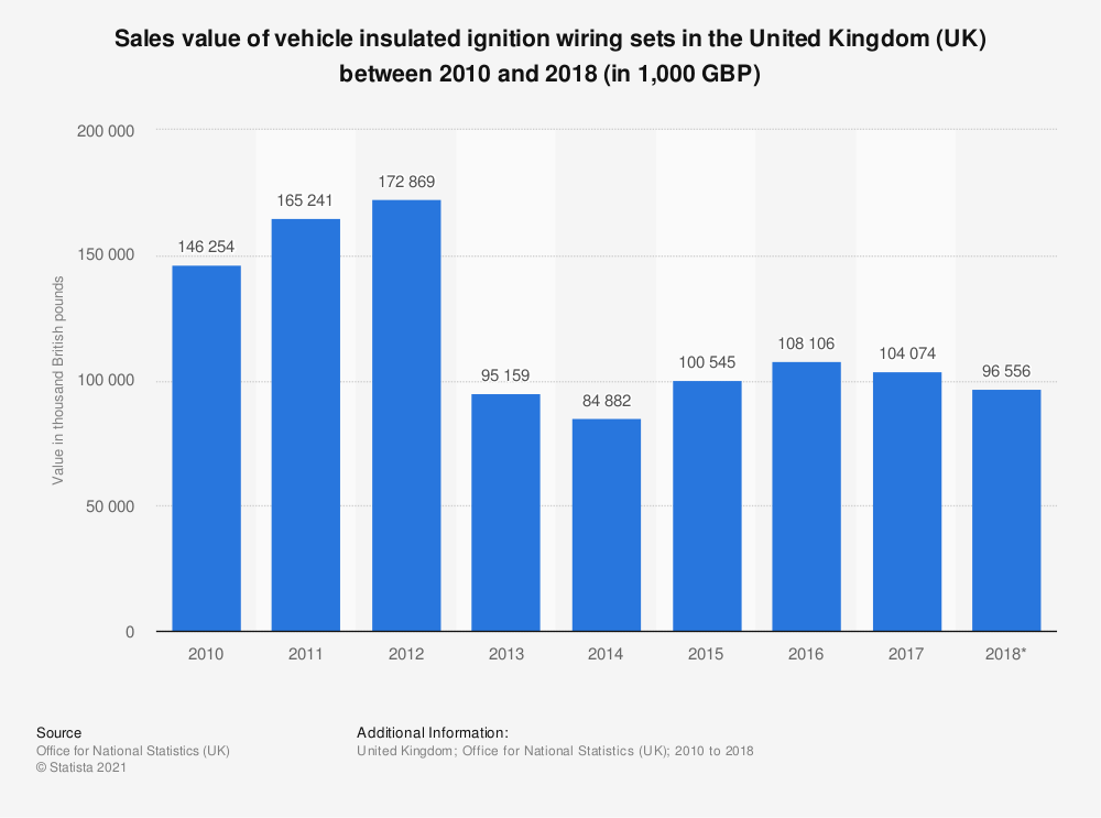 Statistic: Sales value of vehicle insulated ignition wiring sets in the United Kingdom (UK) between 2010 and 2018 (in 1,000 GBP)   Statista