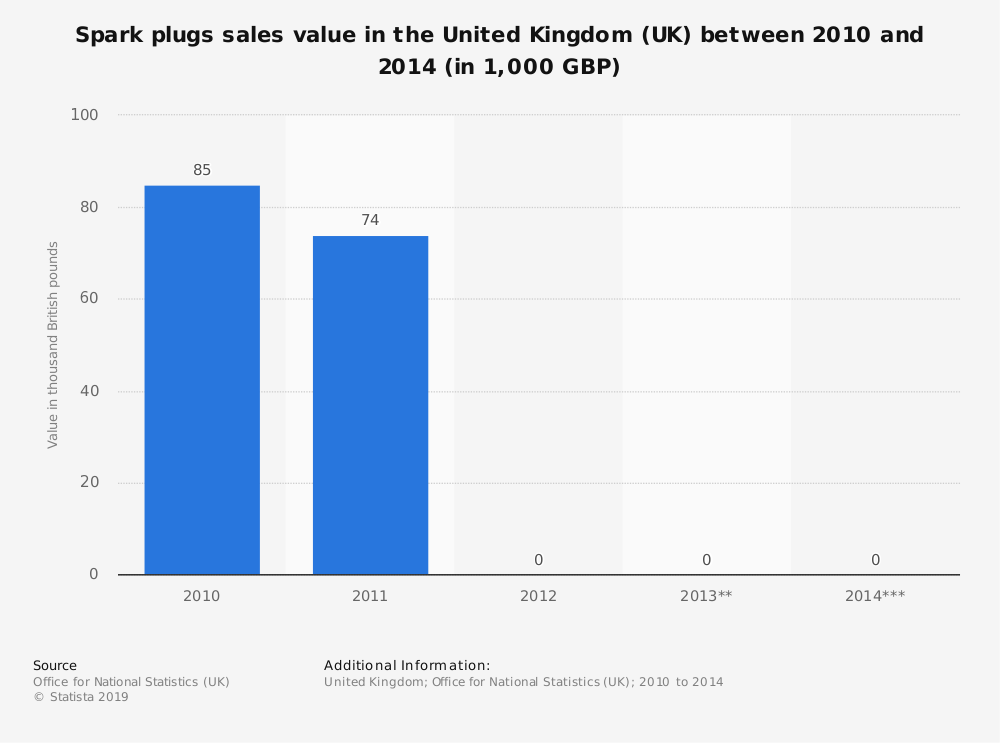 Statistic: Spark plugs sales value in the United Kingdom (UK) between 2010 and 2014 (in 1,000 GBP) | Statista