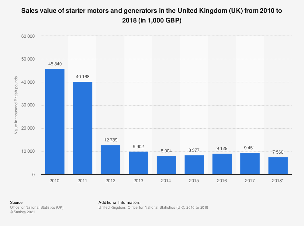 Statistic: Sales value of starter motors and generators in the United Kingdom (UK) from 2010 to 2018 (in 1,000 GBP) | Statista