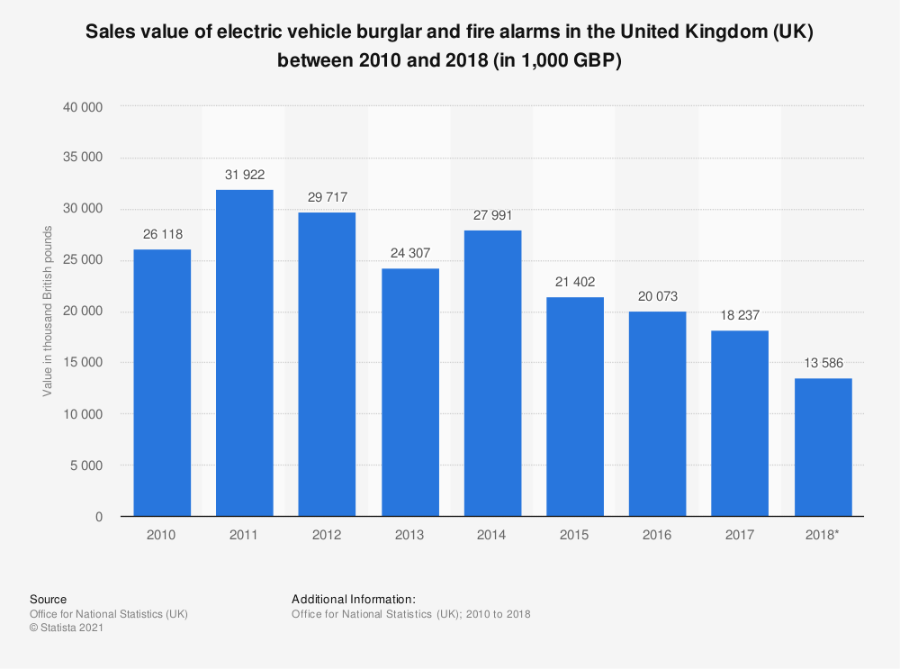 Statistic: Sales value of electric vehicle burglar and fire alarms in the United Kingdom (UK) between 2010 and 2018 (in 1,000 GBP) | Statista